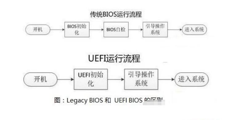 win10启动模式采用uefi还是legacy