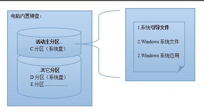 windows双系统激活其中一个系统后另一个系统退回激活状态的原因及解决方法