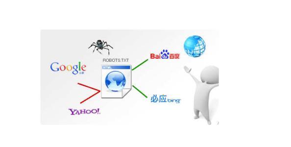 网站中robots.txt是什么?Robots协议了解